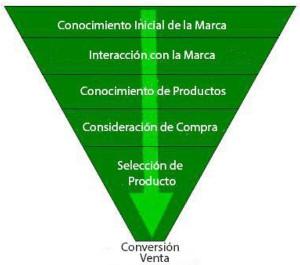 embudo-conversion-venta